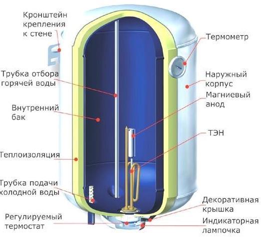 Как подключать водонагреватели?