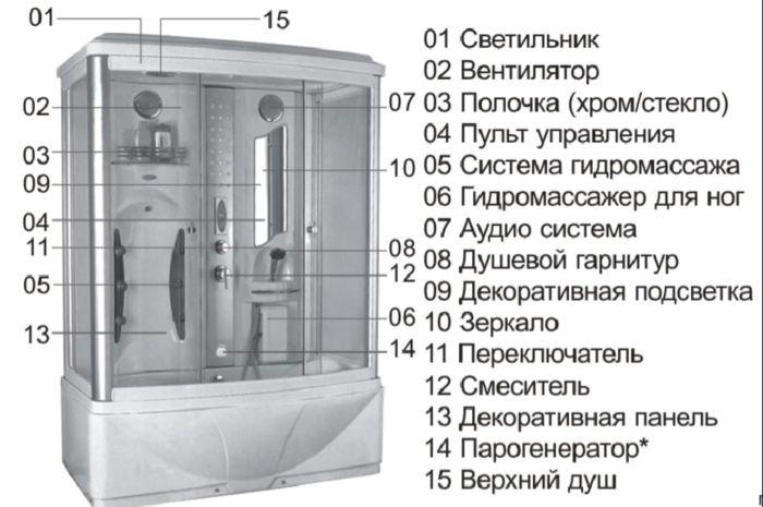 Особенности монтажа парогенератора для душевой кабины