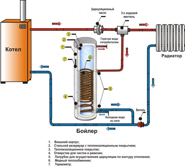 Как правильно установить электрические накопительные водонагреватели