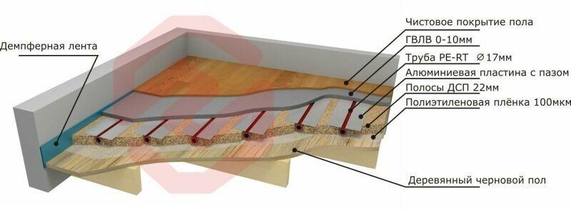 Водяные теплые полы технология монтажа: технология установки, особенности