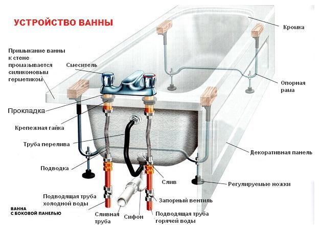 Установка и крепление ванны
