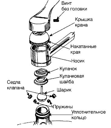 Тонкости монтажа кухонного смесителя
