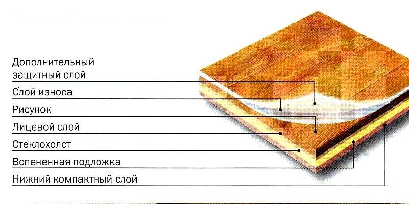 Укладка линолеума своими руками — инструкция
