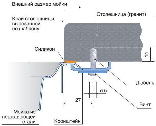 Способы монтажа каменной мойки
