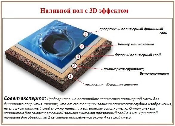Технология 3Д полы: нанесение базового покрытия, рисунка и финишного слоя