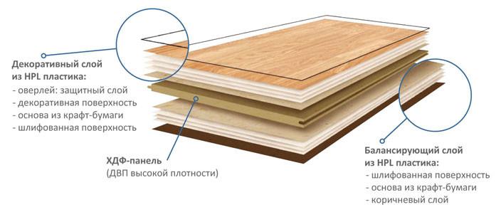 Укладка ламината: вдоль или поперек комнаты?