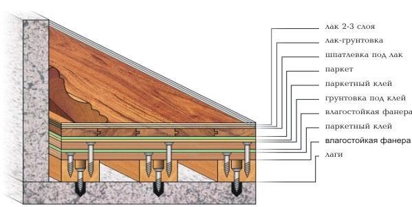 Укладка паркетной доски по диагонали (фото и видео)