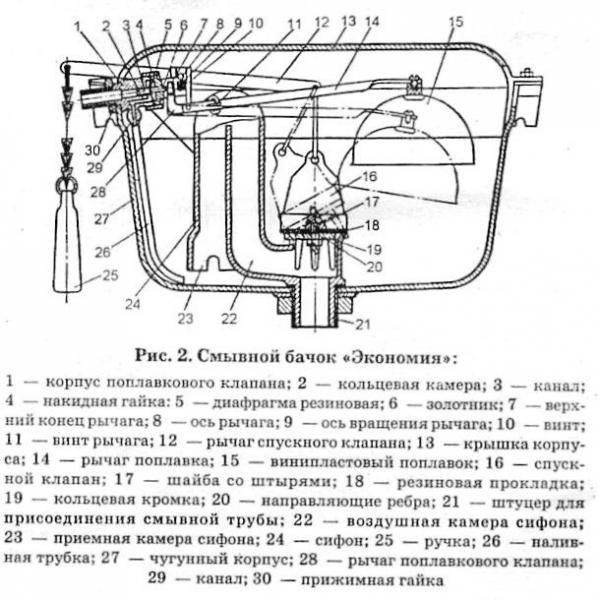 Технология установки унитаза