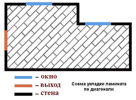 Укладка ламината по диагонали своими руками (фото в интерьере)