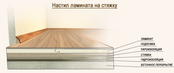 Укладка ламината своими руками: технология