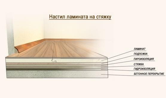 Что лучше стелить под ламинат: особенности выбора материала