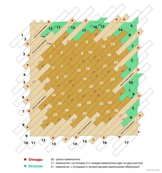 Как соединить ламинат и линолеум: особенности рабочего процесса