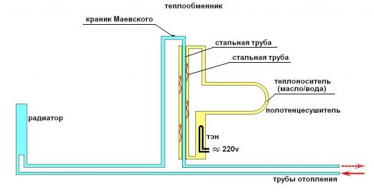 Использование полотенцесушителя