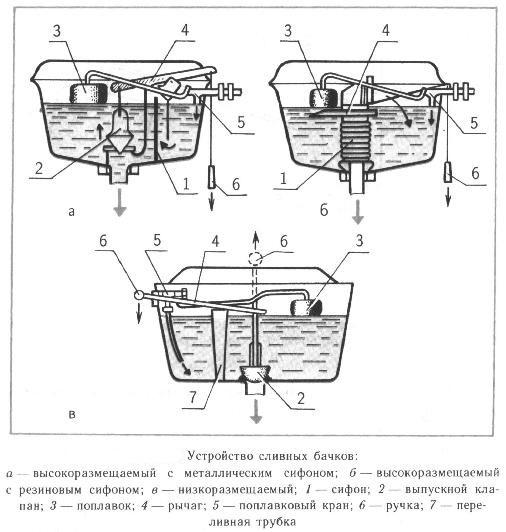 Способы монтажа сливного бачка на унитаз