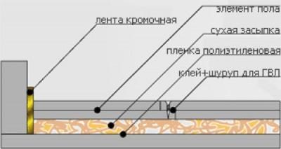 Какой выбрать наливной пол: разновидности под ламинат, линолеум
