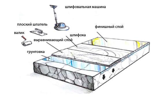 Подготовка бетонного пола под линолеум: инструкция