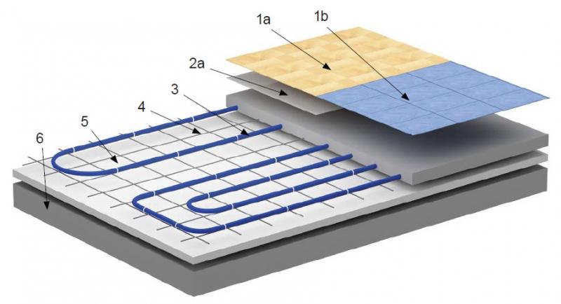 Система теплого водяного пола: основные преимущества, укладка
