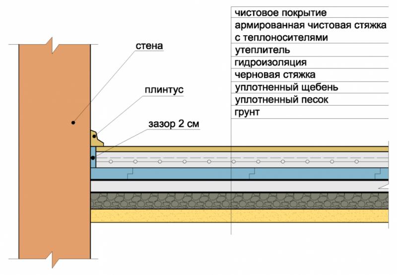 Бетонные полы по грунту: заливка и бетонирование (видео)