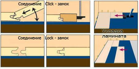 Как выбрать влагостойкий ламинат: основные критерии выбора водостойкого ламината