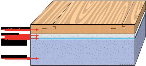 Укладка ламината плавающим способом