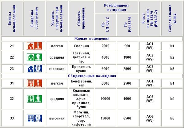 Какой выбрать ламинат для дома: класс износостойкости и другие параметры