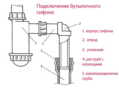 Демонтаж и установка слива для раковины