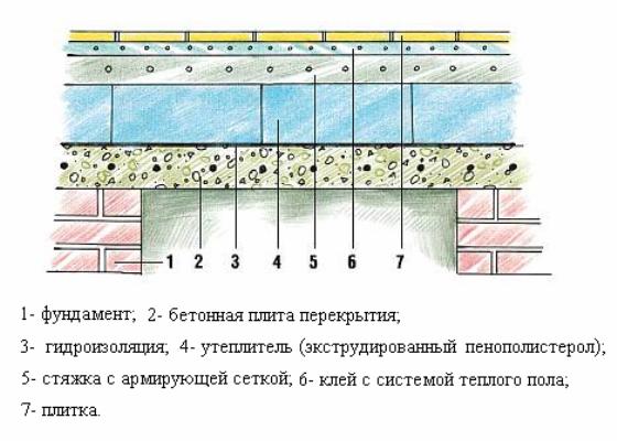Подготовка пола под плитку: инструкция, материалы и инструменты